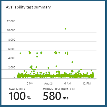 Azure Dashboard availablity tests
