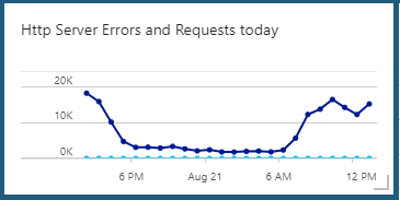 Azure Dashboard http requests